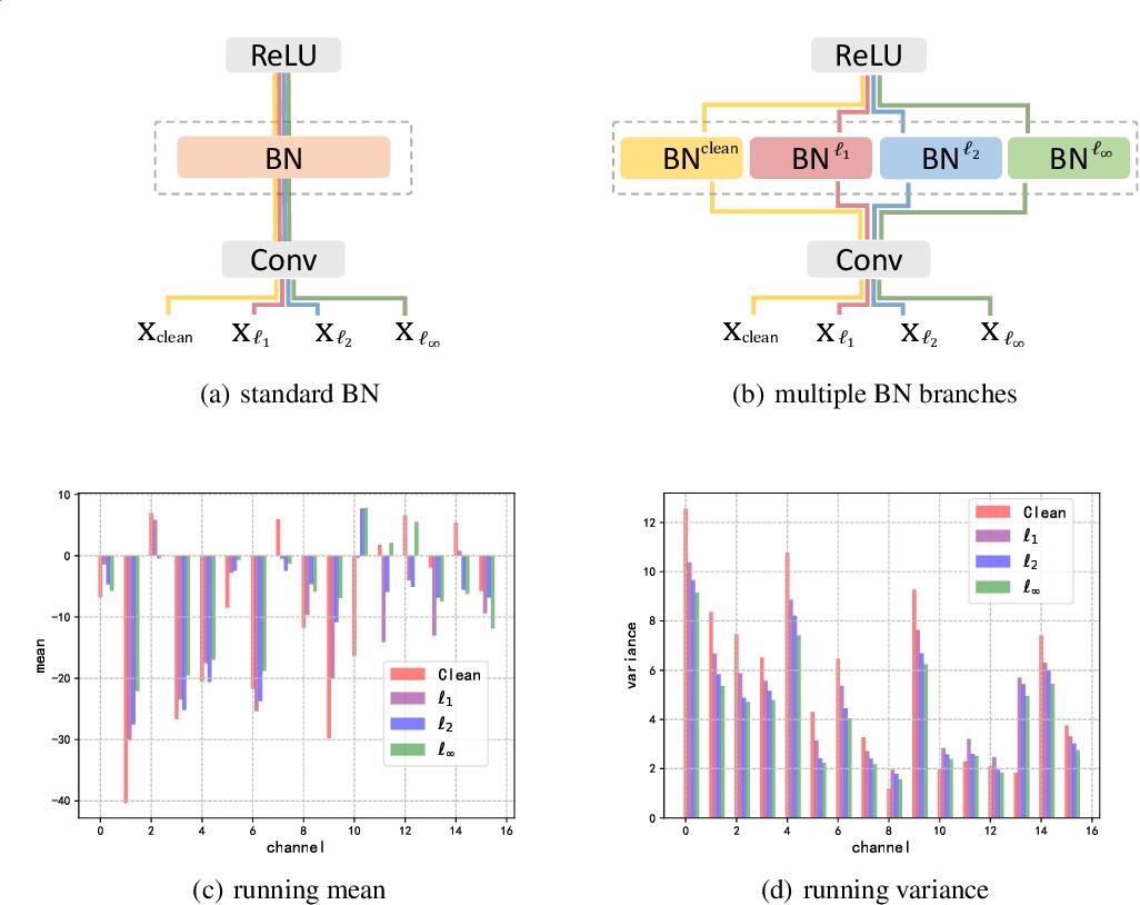 Figure 1 for Towards Defending Multiple Adversarial Perturbations via Gated Batch Normalization