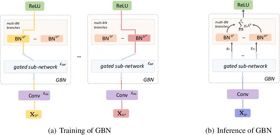 Figure 3 for Towards Defending Multiple Adversarial Perturbations via Gated Batch Normalization