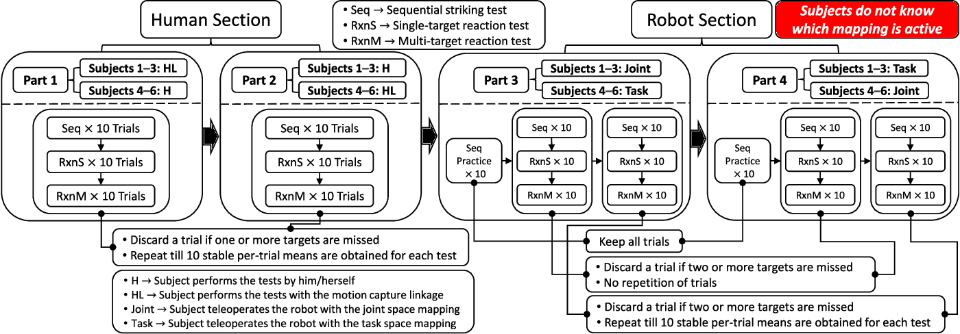 Figure 3 for A Comparison Between Joint Space and Task Space Mappings for Dynamic Teleoperation of an Anthropomorphic Robotic Arm in Reaction Tests