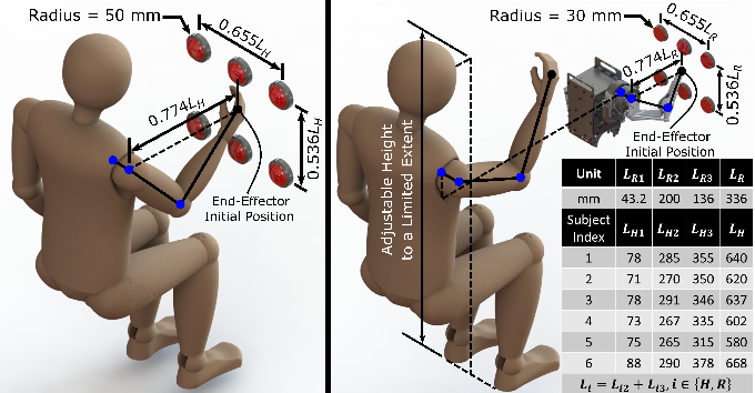 Figure 4 for A Comparison Between Joint Space and Task Space Mappings for Dynamic Teleoperation of an Anthropomorphic Robotic Arm in Reaction Tests