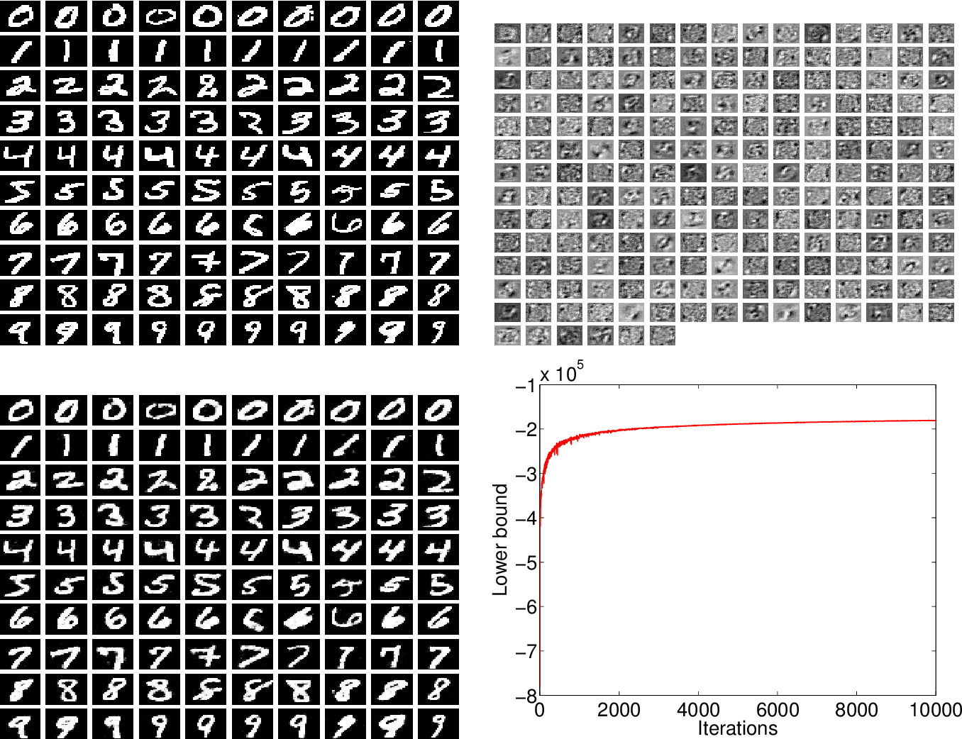 Figure 4 for Local Expectation Gradients for Doubly Stochastic Variational Inference