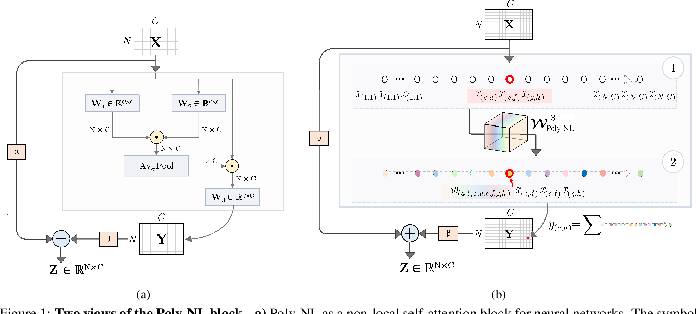 Figure 1 for Poly-NL: Linear Complexity Non-local Layers with Polynomials