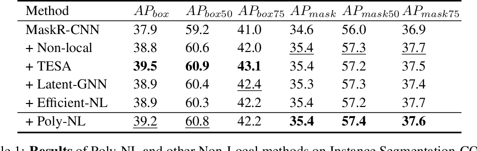 Figure 2 for Poly-NL: Linear Complexity Non-local Layers with Polynomials