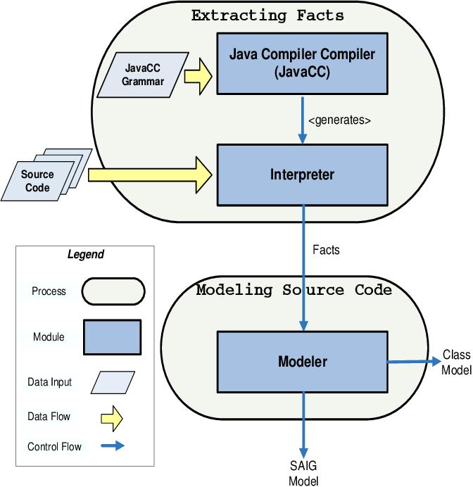 PDF] RUMBA: Runtime Monitoring and Behavioral Analysis
