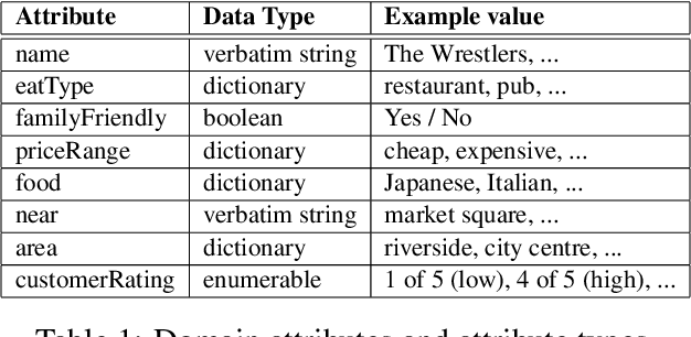 Figure 2 for Crowd-sourcing NLG Data: Pictures Elicit Better Data