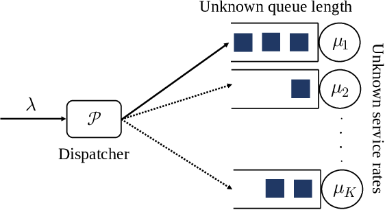 Figure 1 for Job Dispatching Policies for Queueing Systems with Unknown Service Rates