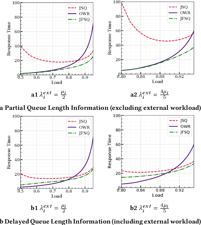 Figure 2 for Job Dispatching Policies for Queueing Systems with Unknown Service Rates