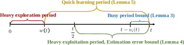 Figure 4 for Job Dispatching Policies for Queueing Systems with Unknown Service Rates