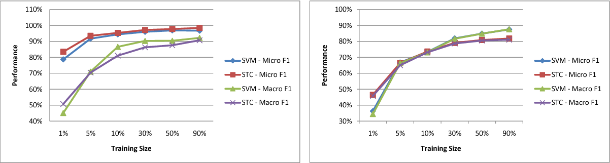 Figure 4 for Text Classification: A Sequential Reading Approach