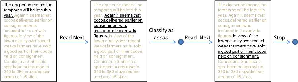 Figure 1 for Text Classification: A Sequential Reading Approach