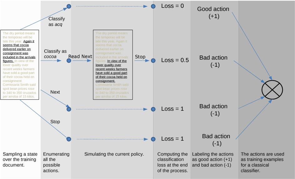 Figure 3 for Text Classification: A Sequential Reading Approach