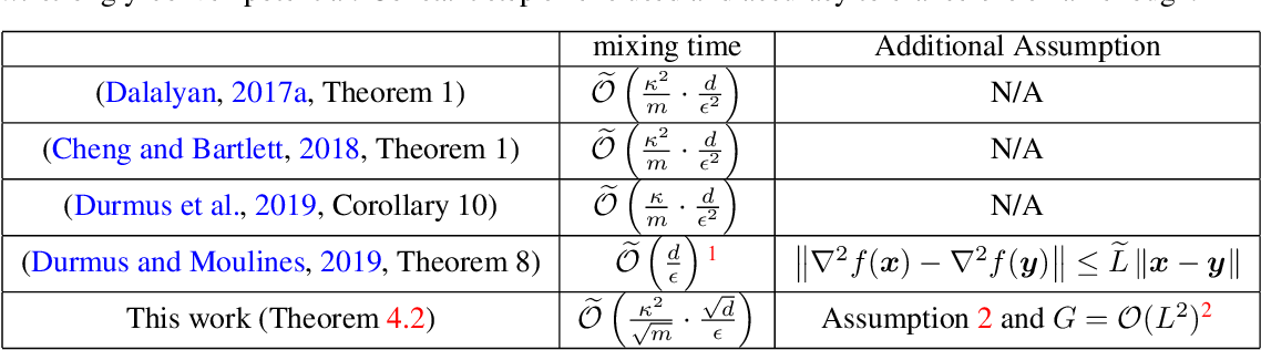 Figure 1 for Mean-Square Analysis with An Application to Optimal Dimension Dependence of Langevin Monte Carlo