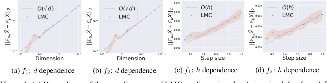 Figure 2 for Mean-Square Analysis with An Application to Optimal Dimension Dependence of Langevin Monte Carlo