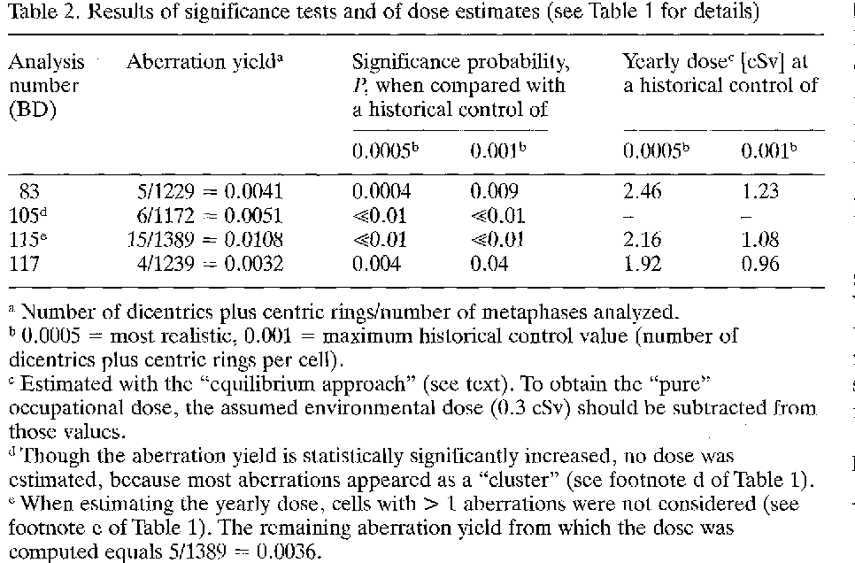 Table 2. Results of significance tests and of dose estimates (see Table 1 for details)