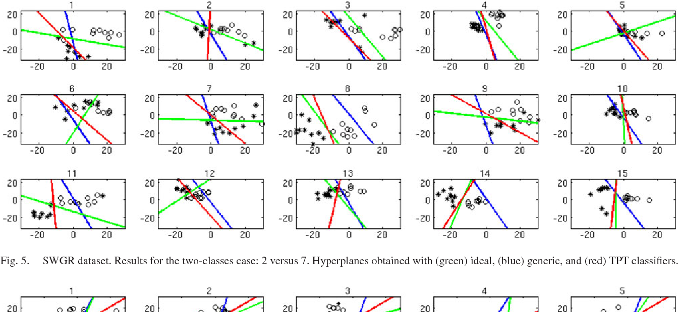 Fig. 5. SWGR dataset. Results for the two-classes case: 2 versus 7. Hyperplanes obtained with (green) ideal, (blue) generic, and (red) TPT classifiers.