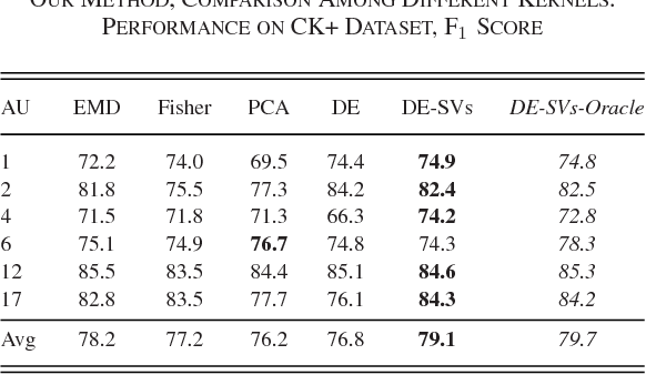TABLE II OUR METHOD, COMPARISON AMONG DIFFERENT KERNELS. PERFORMANCE ON CK+ DATASET, F1 SCORE