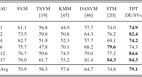 TABLE IV COMPARISON AMONG RELATED WORKS. PERFORMANCE ON CK+ DATASET. F1 SCORE