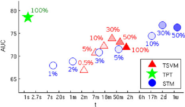 Fig. 11. PAINFUL dataset. AUC versus average time (in logarithmic scale) when training a target classifier for different unsupervised personalization methods. Results for TSVM [45] and STM [20] are reported considering different percentage of source data samples. Our method guarantees the best performance and the shortest training time.