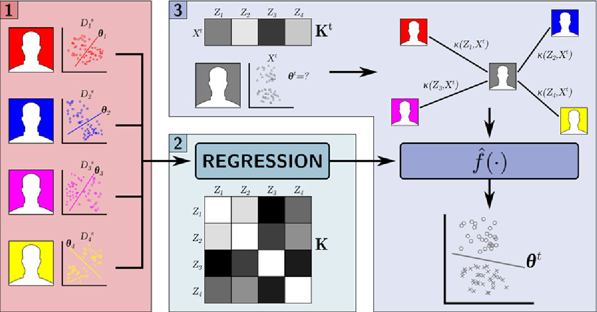 Fig. 2. Overview of the proposed transductive parameter transfer (TPT) approach. Box 1: learning user-specific source classifiers. Box 2: learning a distributionto-classifier regression function. Box 3: computing the target classifier.