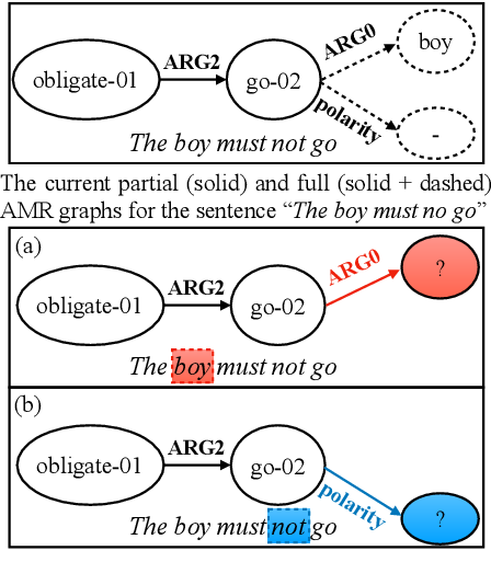 Figure 1 for AMR Parsing via Graph-Sequence Iterative Inference
