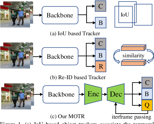 Figure 1 for MOTR: End-to-End Multiple-Object Tracking with TRansformer