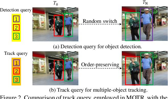 Figure 3 for MOTR: End-to-End Multiple-Object Tracking with TRansformer