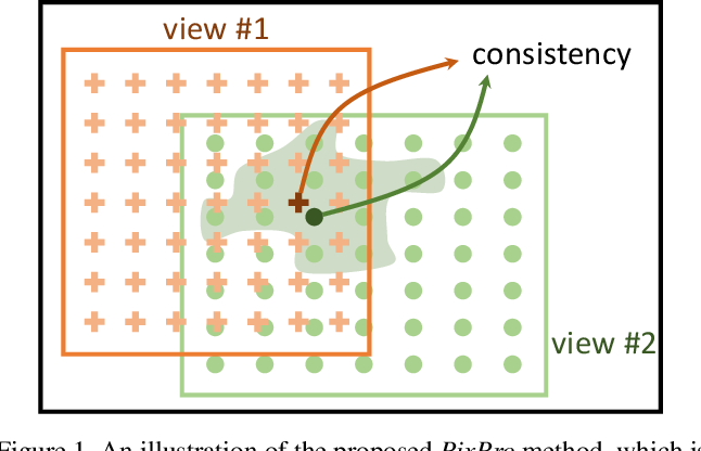 Figure 1 for Propagate Yourself: Exploring Pixel-Level Consistency for Unsupervised Visual Representation Learning