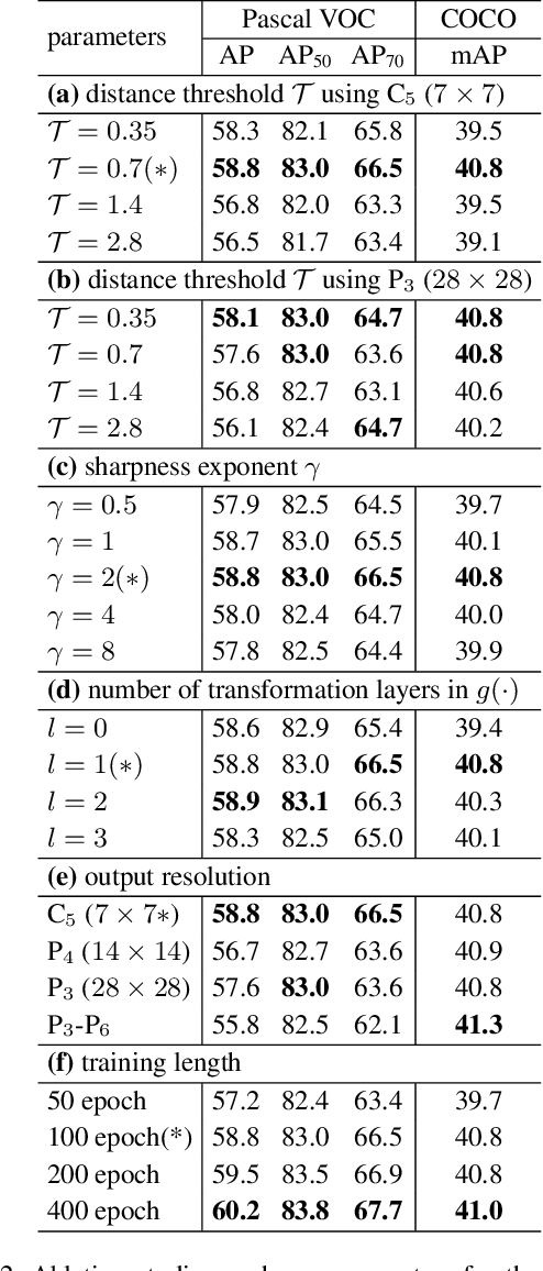 Figure 4 for Propagate Yourself: Exploring Pixel-Level Consistency for Unsupervised Visual Representation Learning