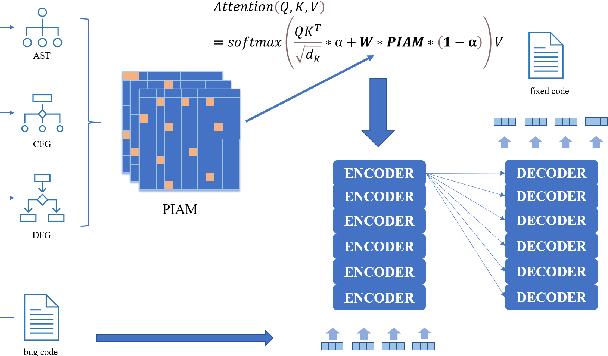 Figure 2 for Tea: Program Repair Using Neural Network Based on Program Information Attention Matrix