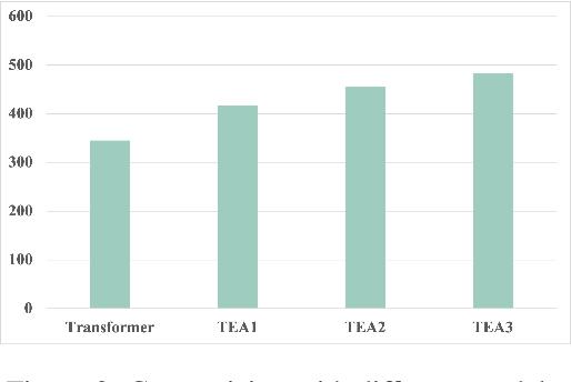 Figure 3 for Tea: Program Repair Using Neural Network Based on Program Information Attention Matrix