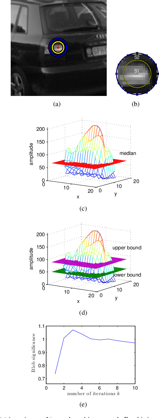 Figure 1 for Interest Point Detection based on Adaptive Ternary Coding
