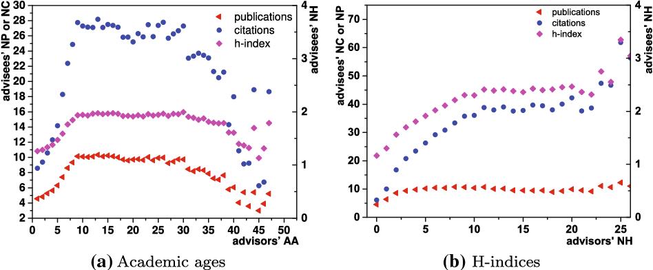Figure 4 for Understanding the Advisor-advisee Relationship via Scholarly Data Analysis