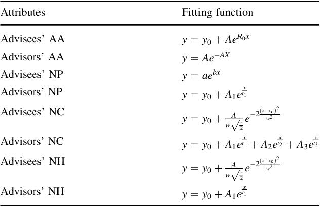 Figure 3 for Understanding the Advisor-advisee Relationship via Scholarly Data Analysis