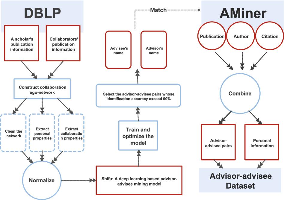 Figure 1 for Understanding the Advisor-advisee Relationship via Scholarly Data Analysis