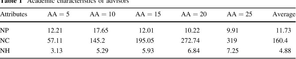 Figure 2 for Understanding the Advisor-advisee Relationship via Scholarly Data Analysis