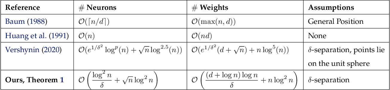 Figure 1 for An Exponential Improvement on the Memorization Capacity of Deep Threshold Networks