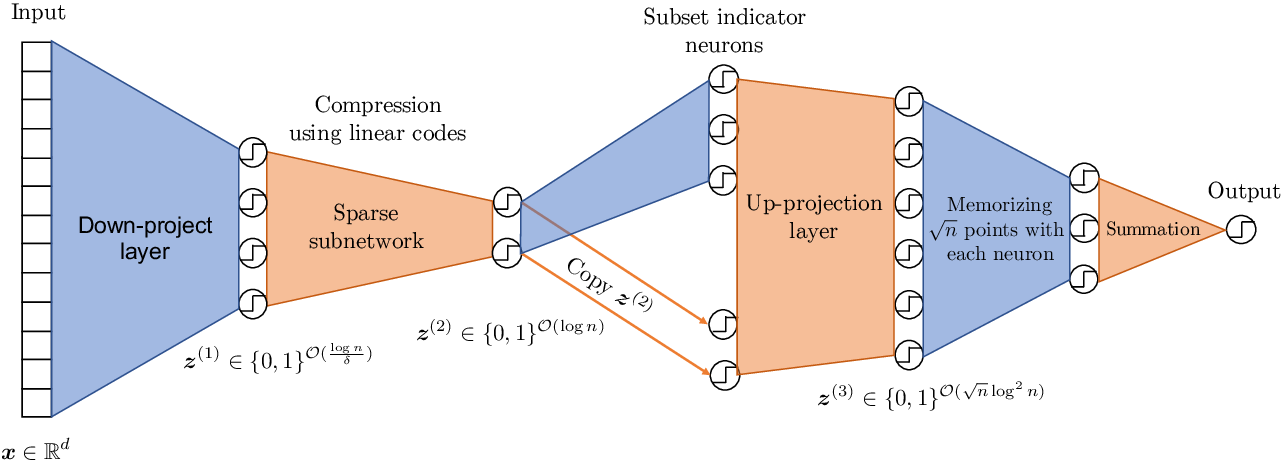 Figure 2 for An Exponential Improvement on the Memorization Capacity of Deep Threshold Networks