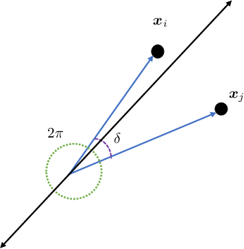 Figure 3 for An Exponential Improvement on the Memorization Capacity of Deep Threshold Networks
