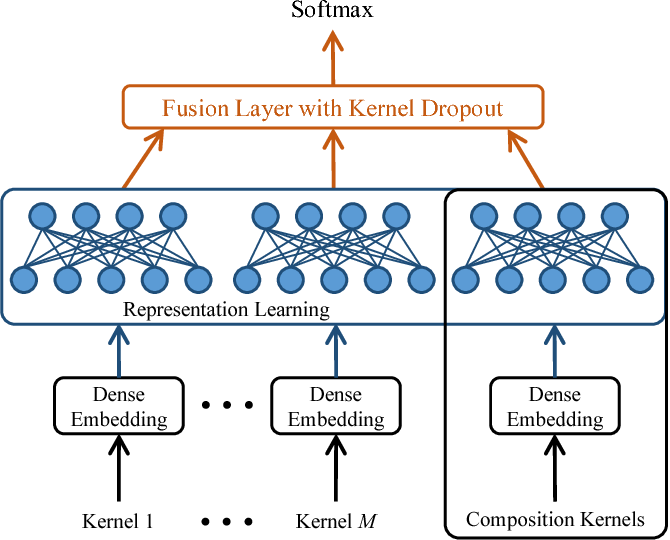 Figure 1 for A Deep Learning Approach To Multiple Kernel Fusion