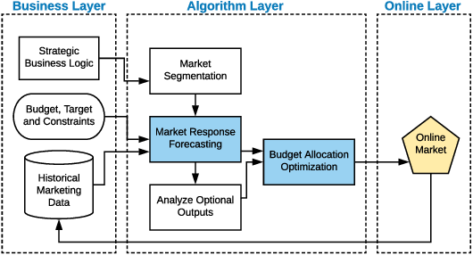 Figure 1 for A Unified Framework for Marketing Budget Allocation
