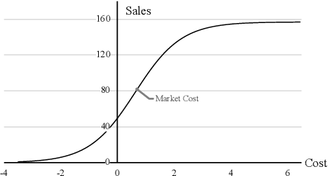 Figure 3 for A Unified Framework for Marketing Budget Allocation