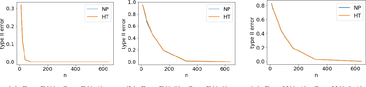 Figure 2 for Robust hypothesis testing and distribution estimation in Hellinger distance