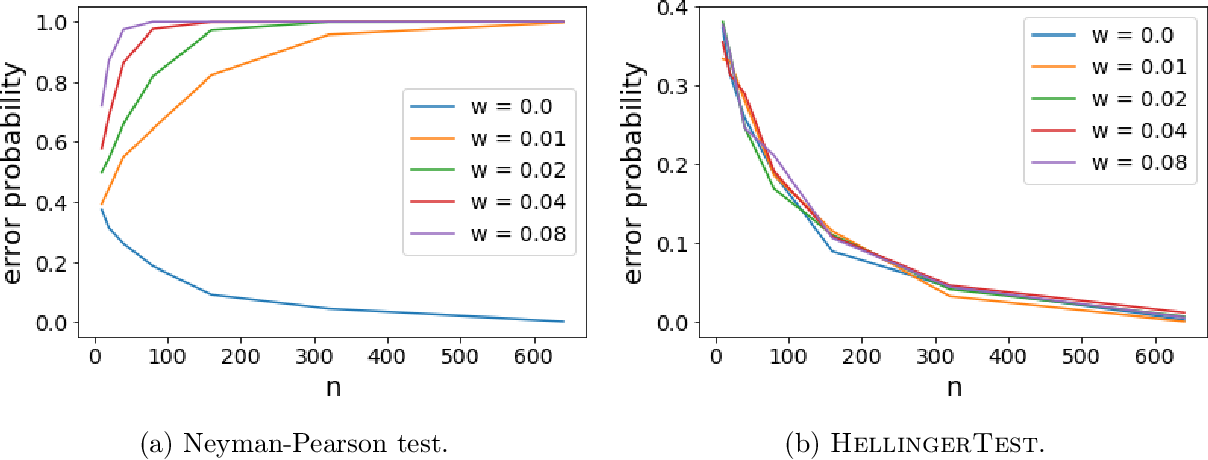 Figure 3 for Robust hypothesis testing and distribution estimation in Hellinger distance