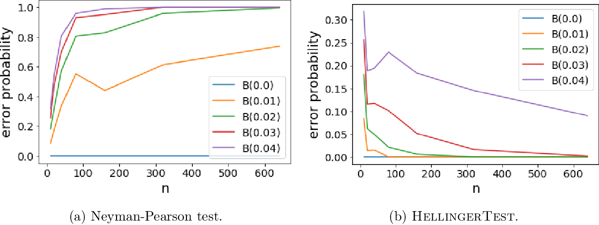 Figure 4 for Robust hypothesis testing and distribution estimation in Hellinger distance