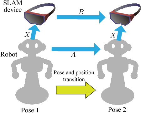 Figure 4 for Offline and Online calibration of Mobile Robot and SLAM Device for Navigation