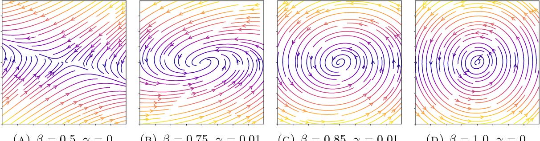 Figure 1 for Lipschitz Recurrent Neural Networks