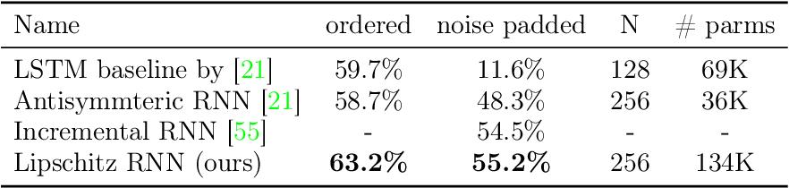 Figure 3 for Lipschitz Recurrent Neural Networks