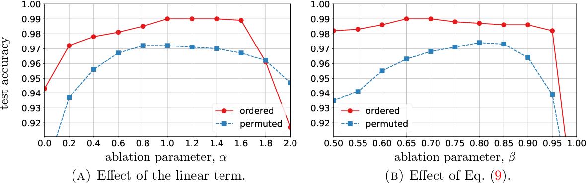 Figure 4 for Lipschitz Recurrent Neural Networks