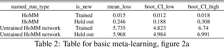 Figure 4 for Embedded Meta-Learning: Toward more flexible deep-learning models