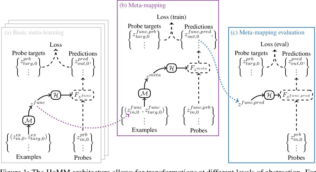 Figure 1 for Embedded Meta-Learning: Toward more flexible deep-learning models